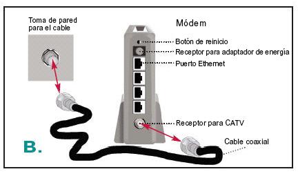 diagrama de configuración del módem