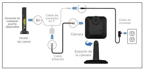 Imagen de la cámara HD - Instalación del router