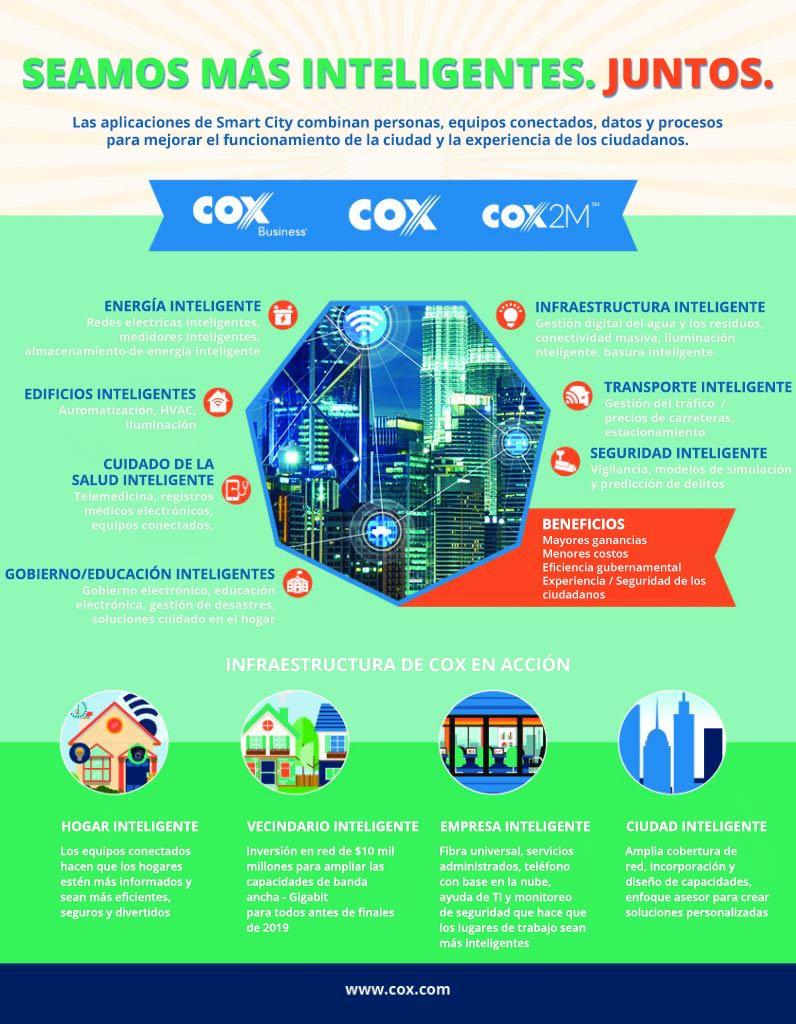 Infografía de Cox sobre ciudades inteligentes